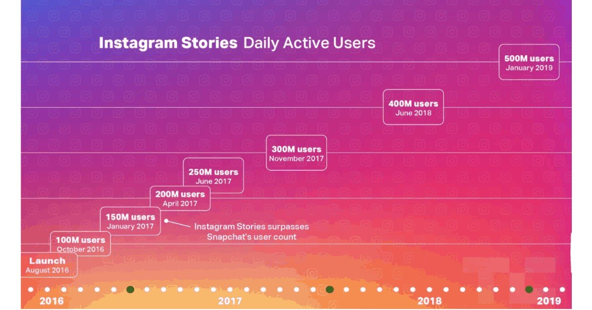 Instagram Stories - Daily Users