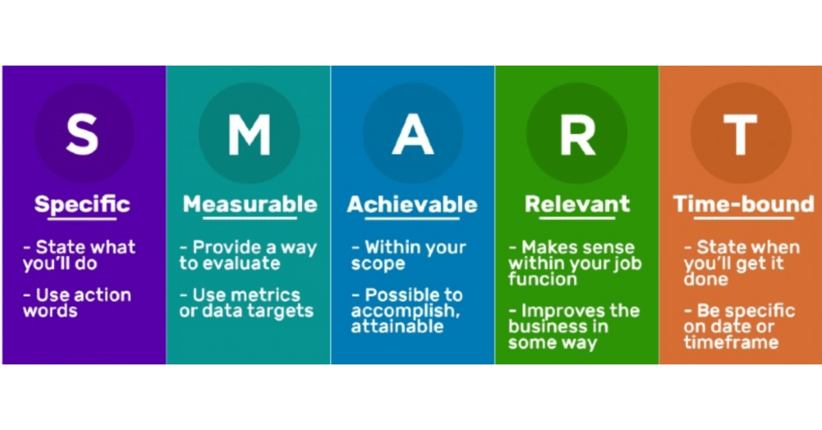 Blogging Goals - Smart Goals