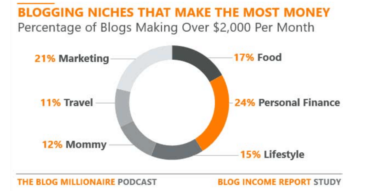 Blogging Niches - What Nich That Makes The Most Money