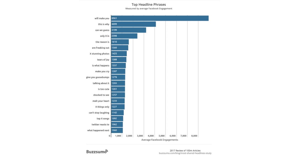 BuzzSumo - Top Headline Phrases