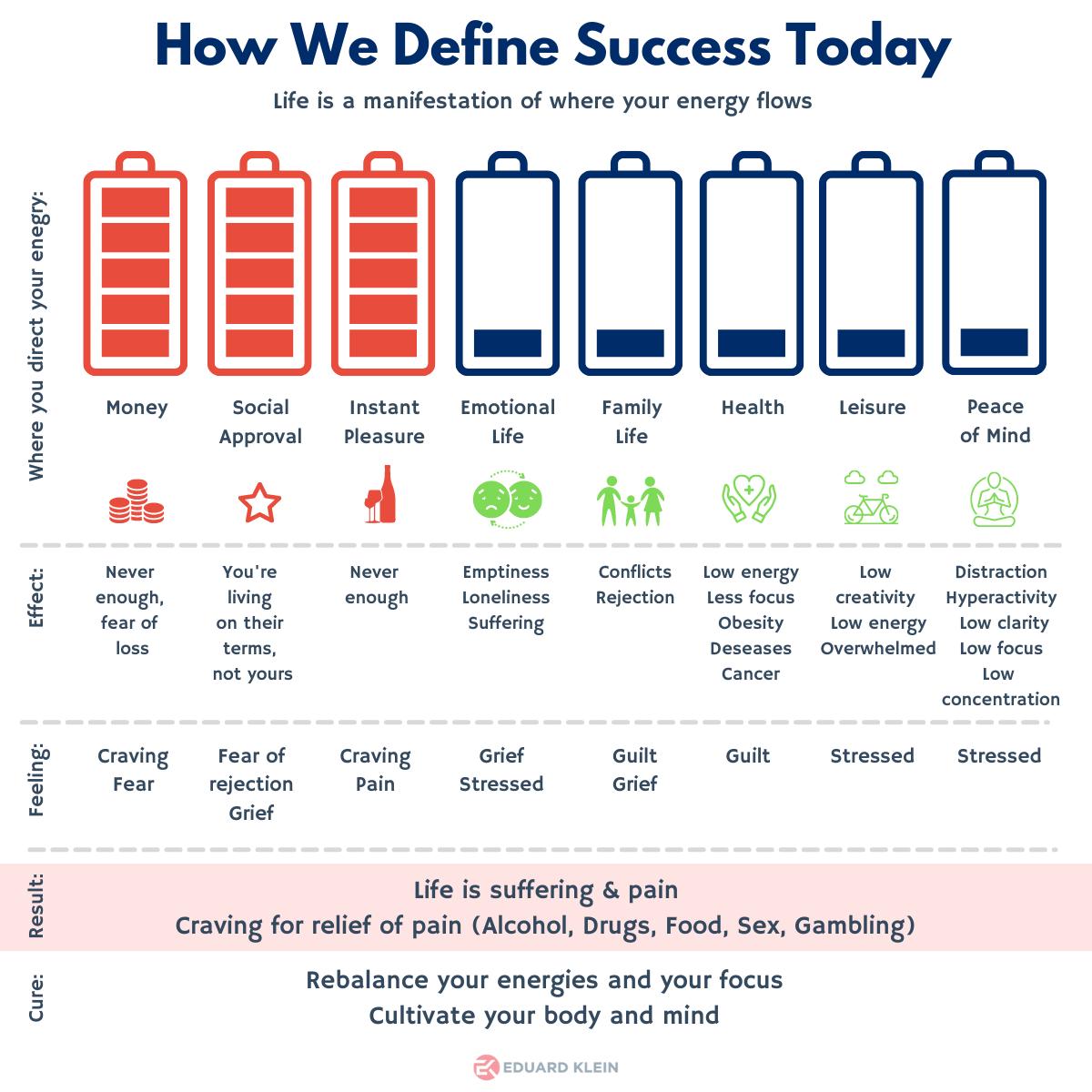 How we define success today