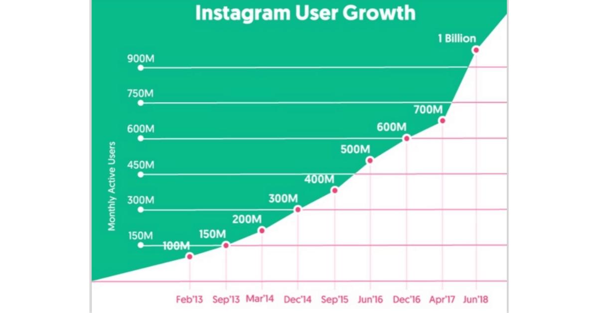 Influencer Marketing Hub - Guadagna su Instagram