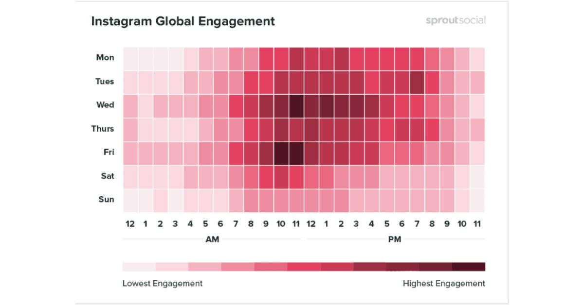 Instagram - Global Engagement