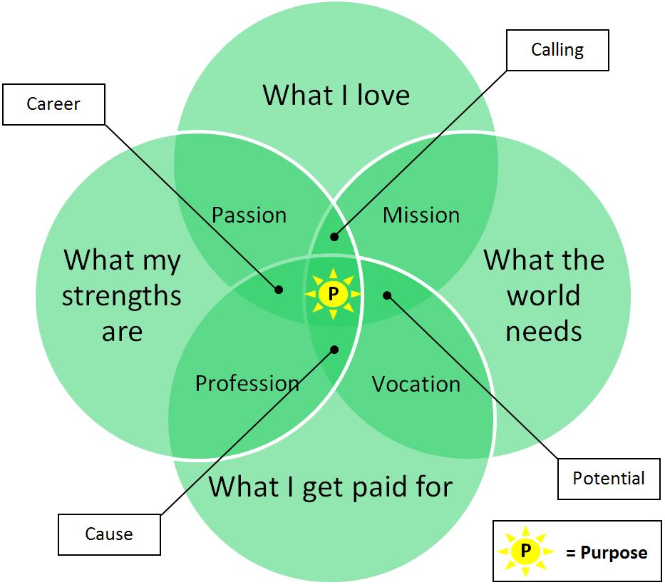 Purpose Venn Diagram