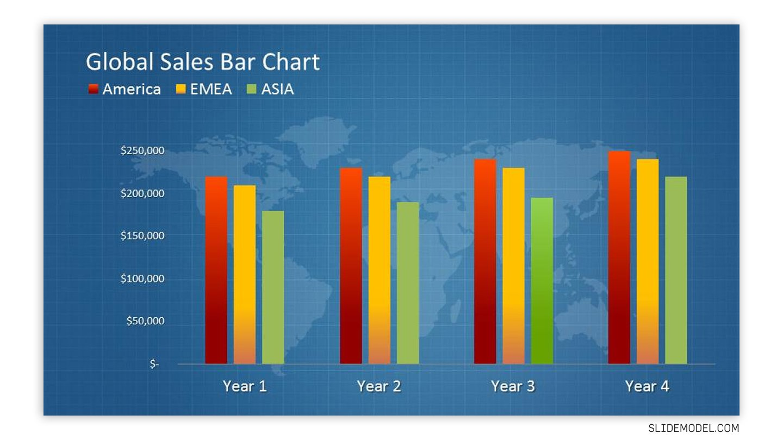 Global sales bar chart slide