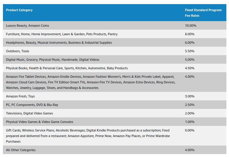 amazon-affiliate-breakdown-1