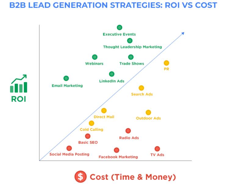 B2B lead generation roi vs. cost chart