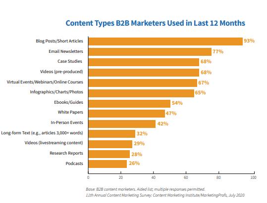 CMI chart content types