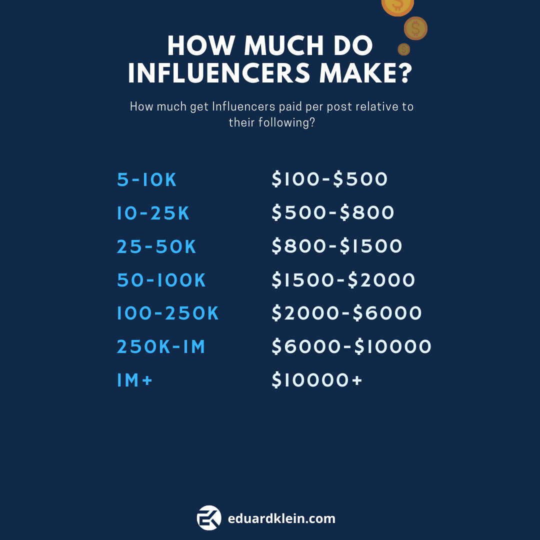 how much do influencers make
