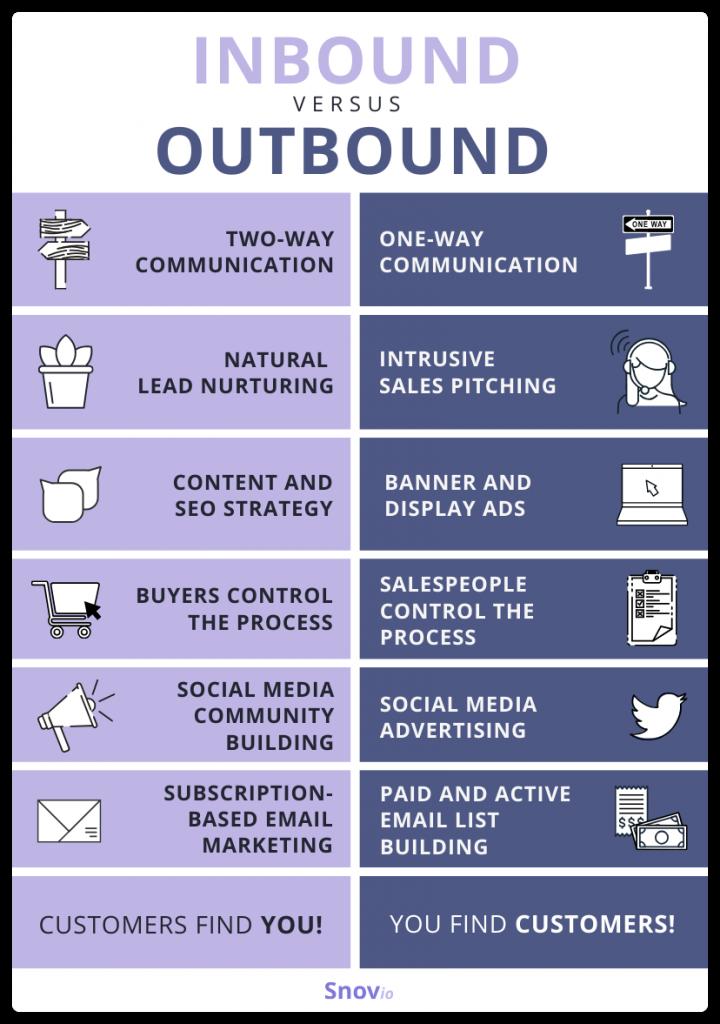 Inbound versus Outbound Marketing