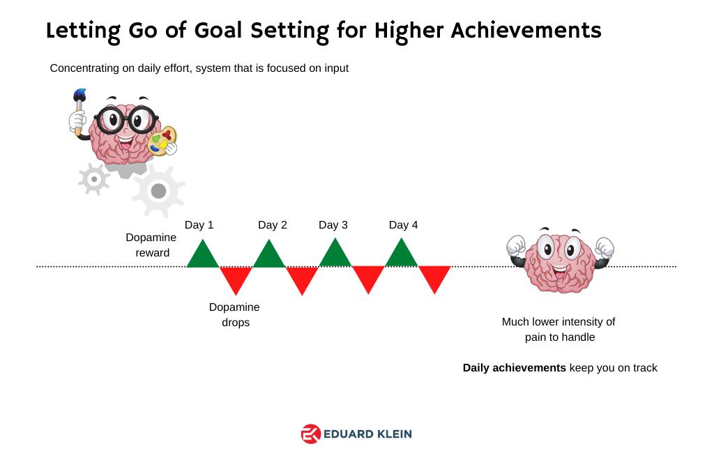 Letting go of goal setting illustration