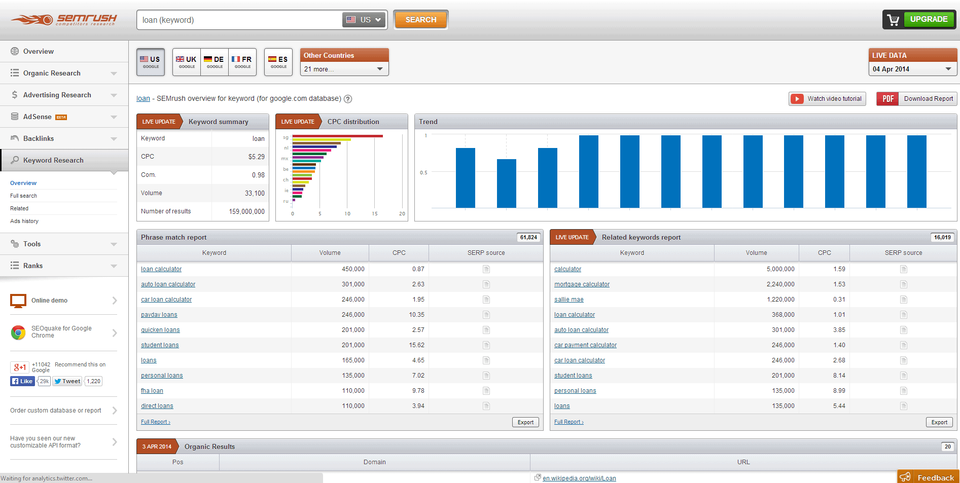 Semrush - Best SEO Tools