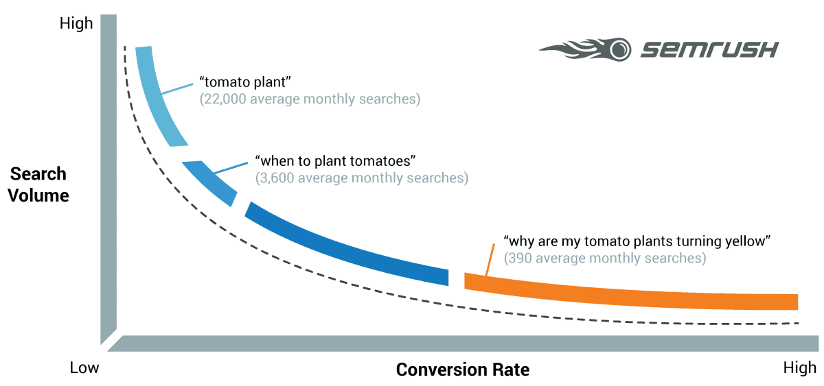 SEMRUSH Longtail Keywords