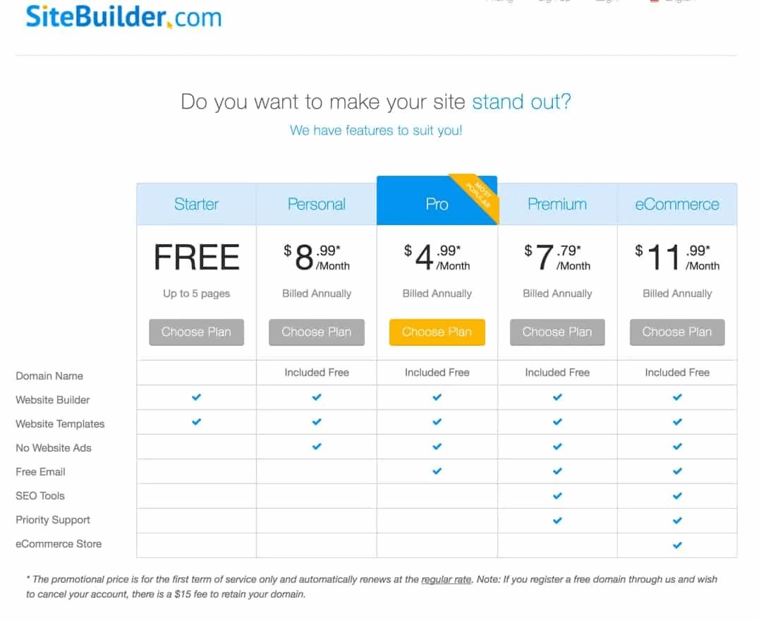 Prezzi di Sitebuilder